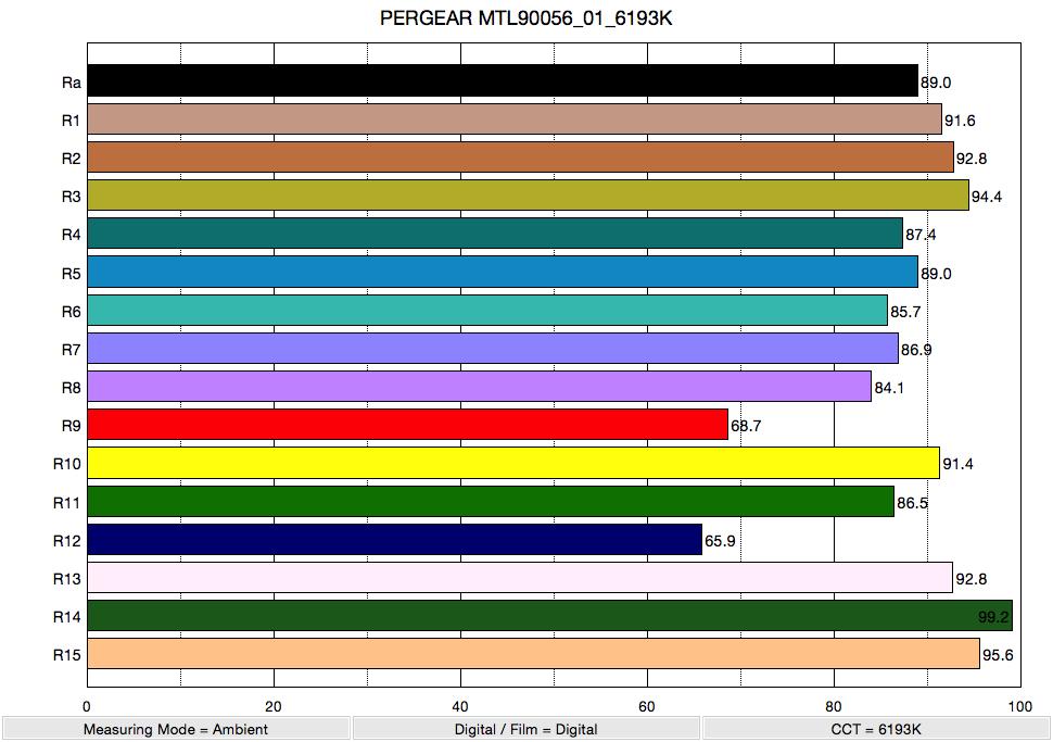 PERGEAR MTL90056_01_6193K_ColorRendering